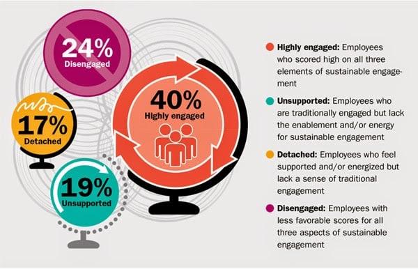 Mitarbeiter-Engagement: 60% bleiben oft ungenutzt!