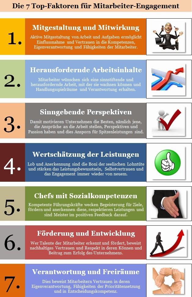7 Top-Faktoren zur nachhaltigen Förderung des Mitarbeiter-Engagements