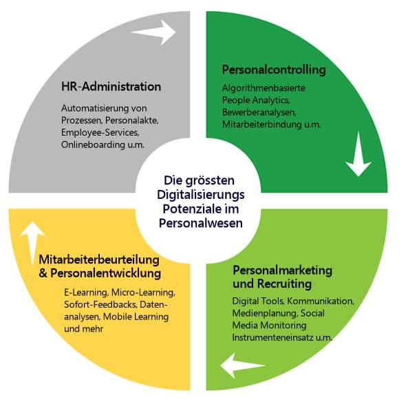 Digitalisierung Personalmanagement